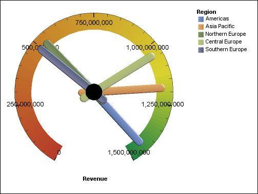 revenue of different regions