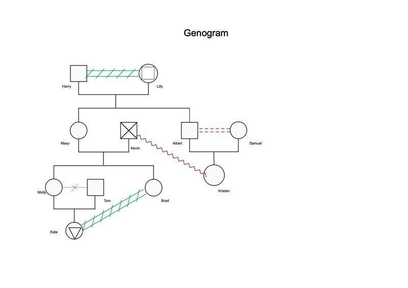 ejemplo de genograma 01