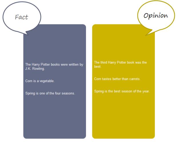 Fact-Opinion Chart
