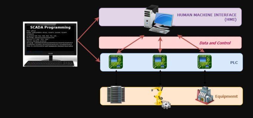SCADA industrial control system