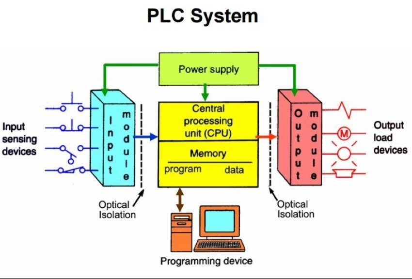 plc industrial control system