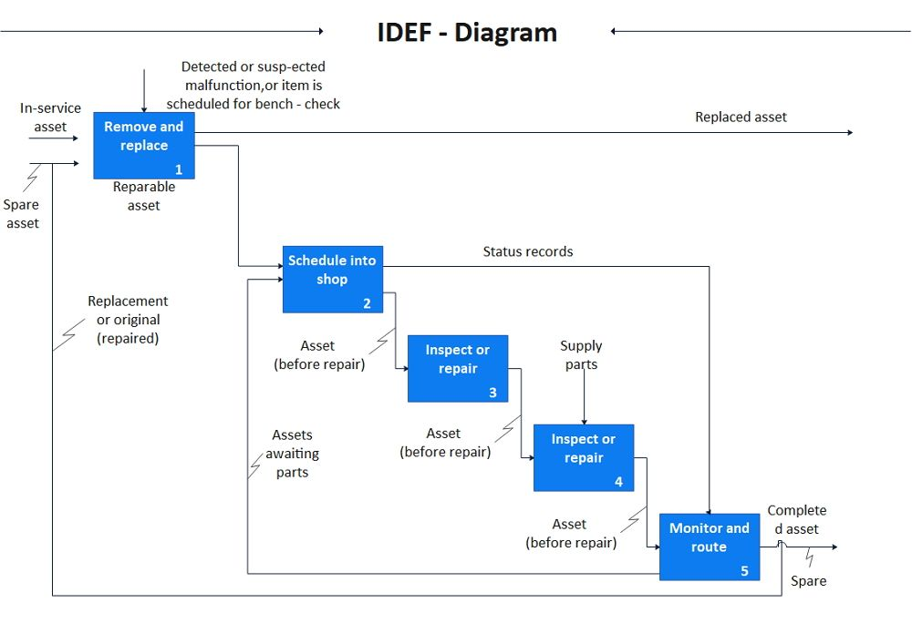 How to Create A IDEF in EdrawMax Online