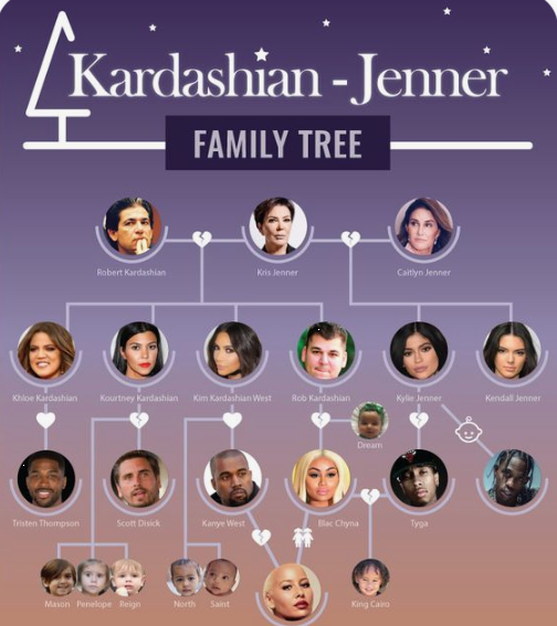 Kardashian - Jenner Family Tree