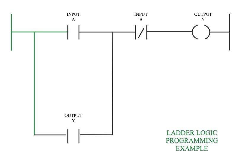 What Is Ladder Diagram Edrawmax