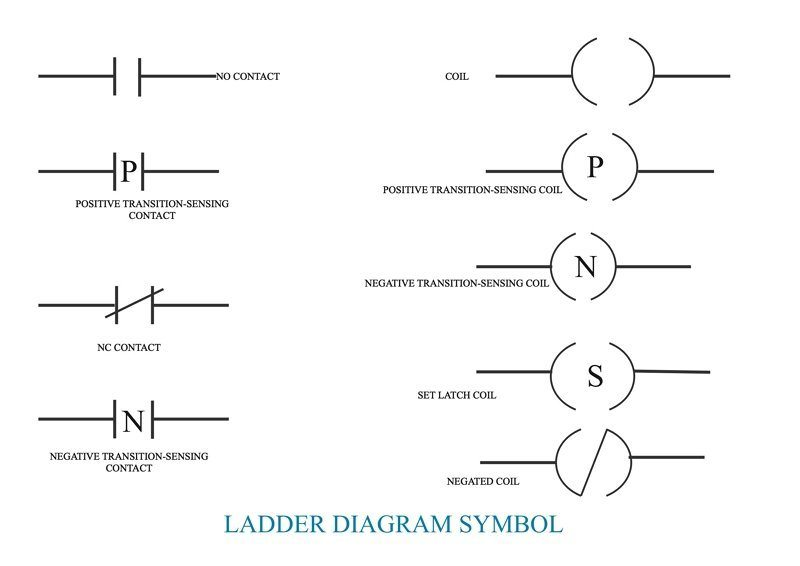 What Is Ladder Diagram Edrawmax