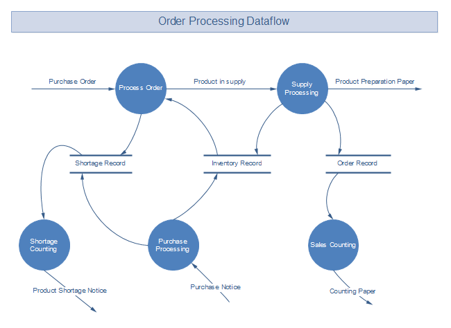 Level 1 of Data Flow Diagram