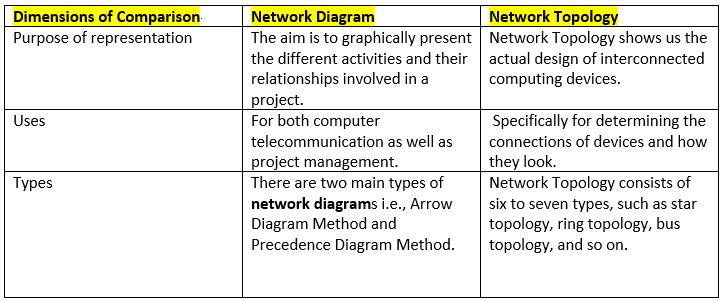 What Is A Network Diagram  U2013 Types  Examples  And Tips
