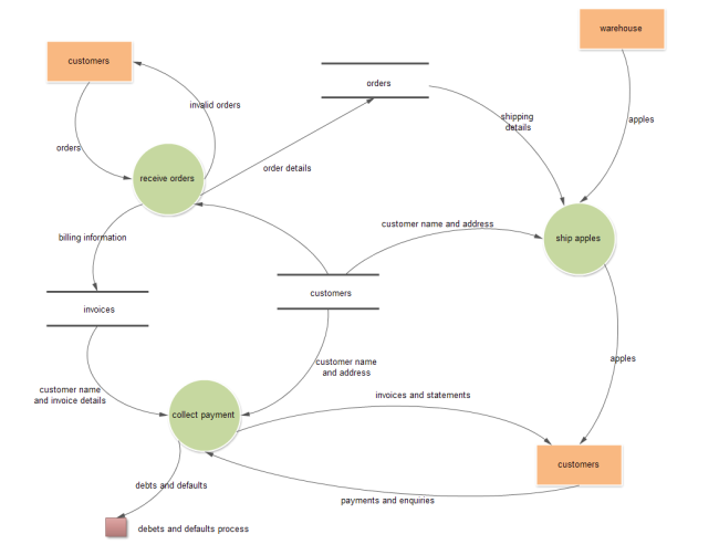Online Shopping Data Flow Diagram
