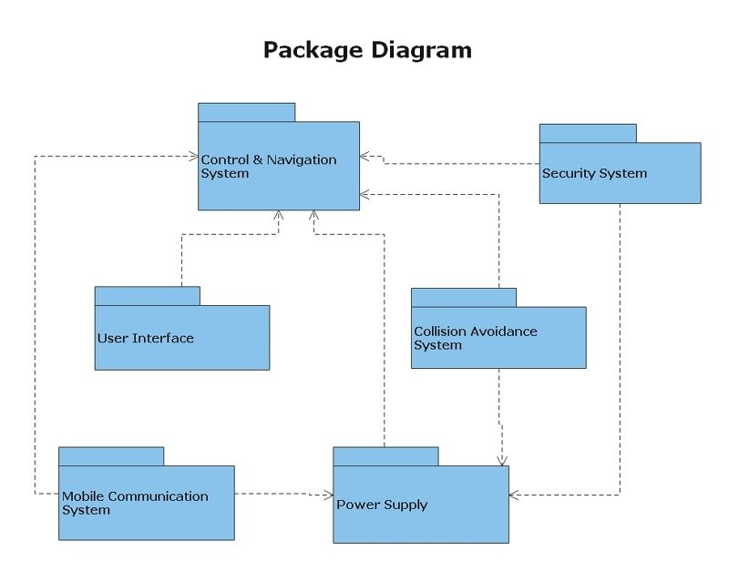 package diagram example 1