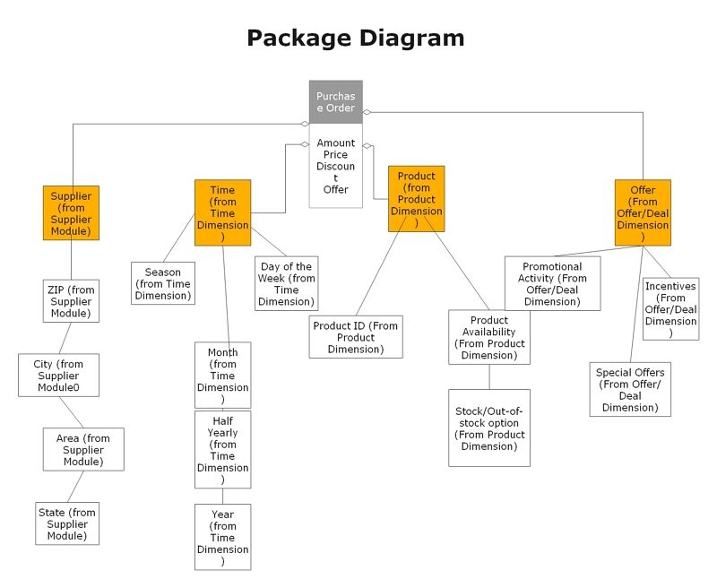 package diagram example 2