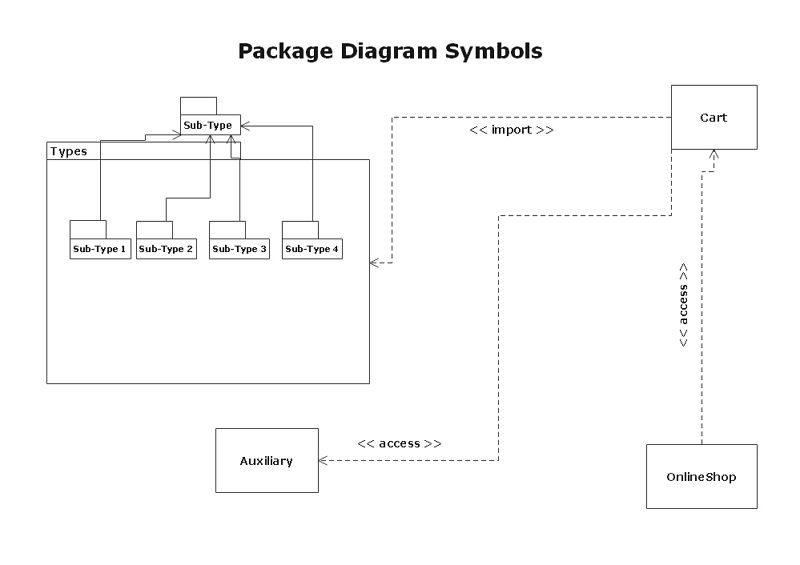 package diagram symbols