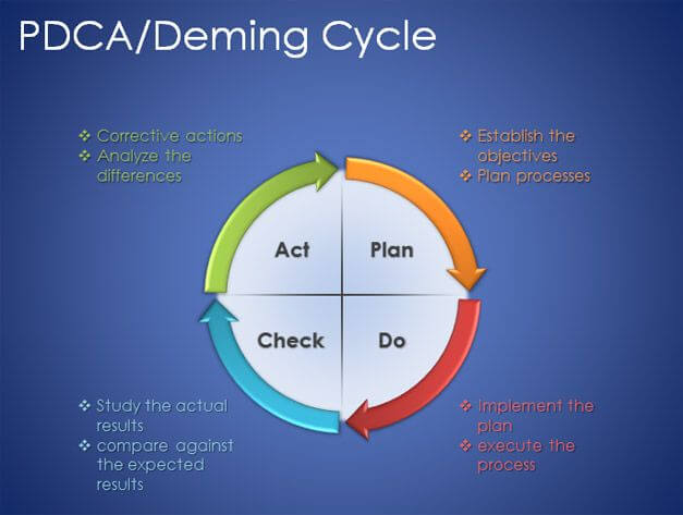 PDCA/Deming Cycle Template