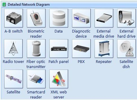 physical devices network symbols