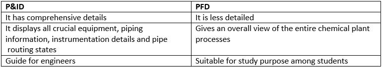 pid vs pfd