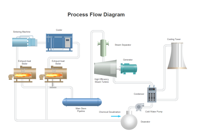 Cooling Process Flow Diagram