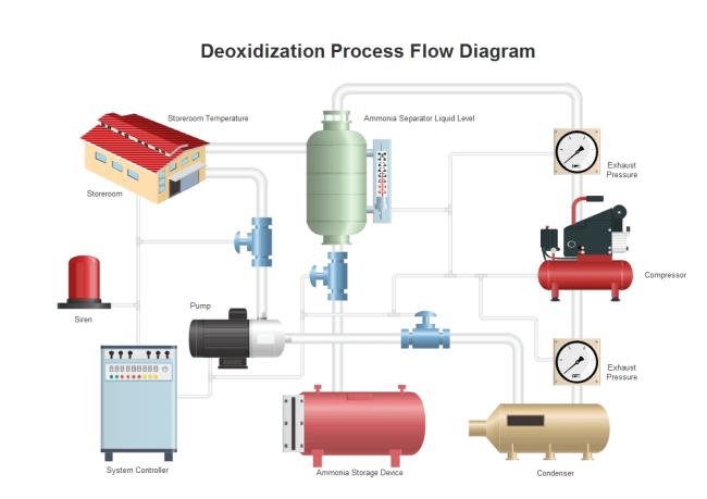 De-oxidization Process Flow Design