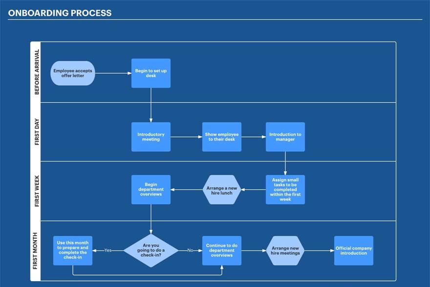 process flowcharts employee onboarding