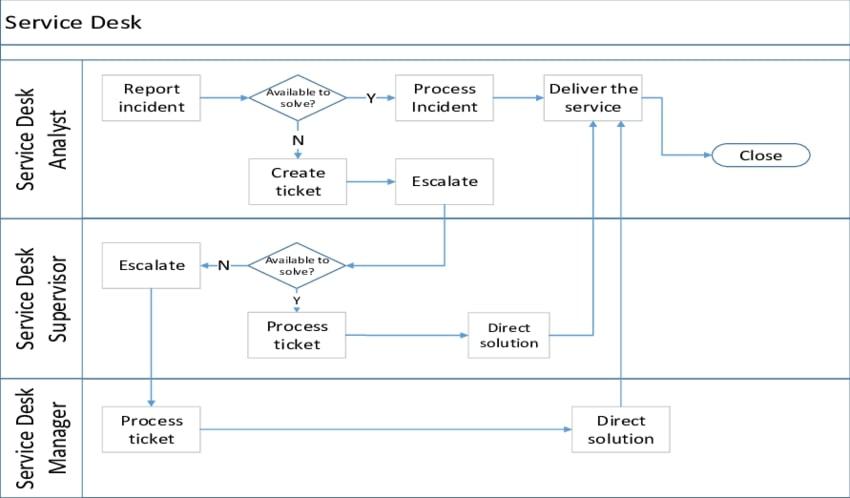 process flowcharts incident response