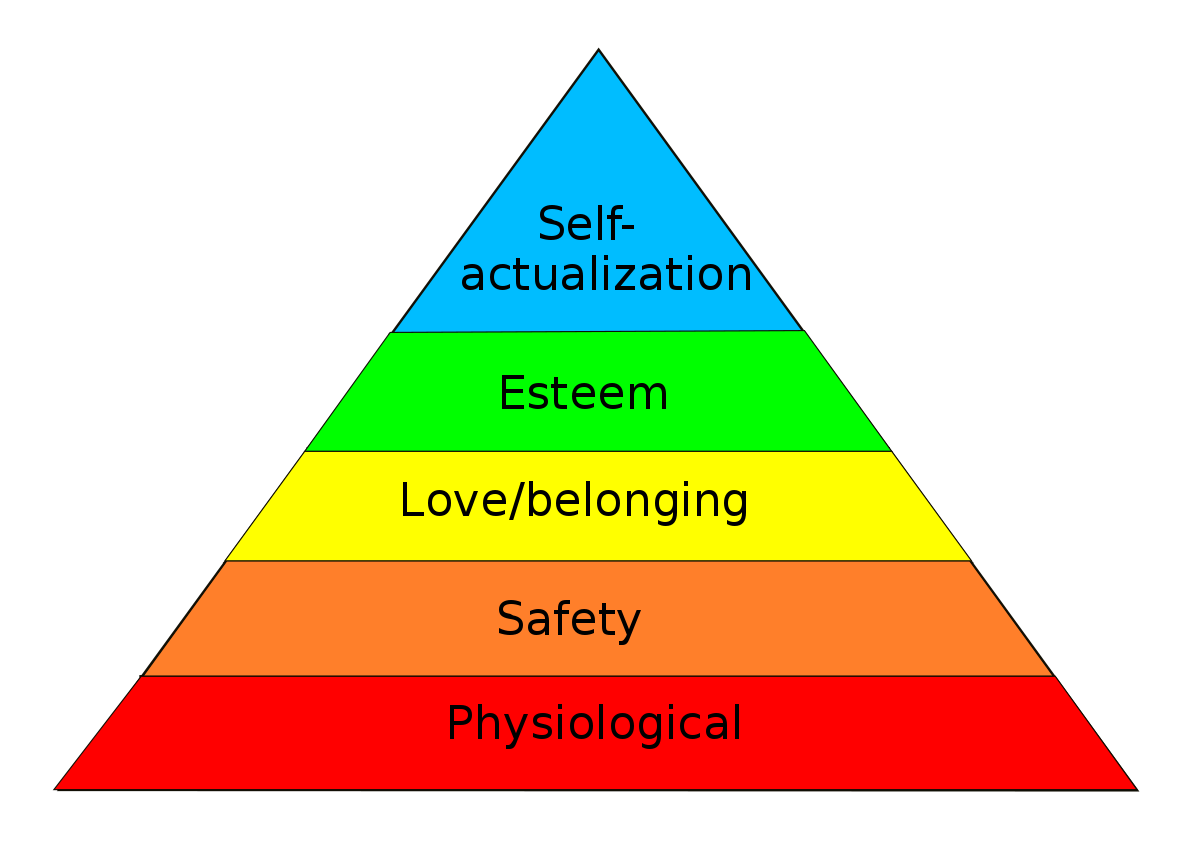 Maslow's hierarchical needs chart