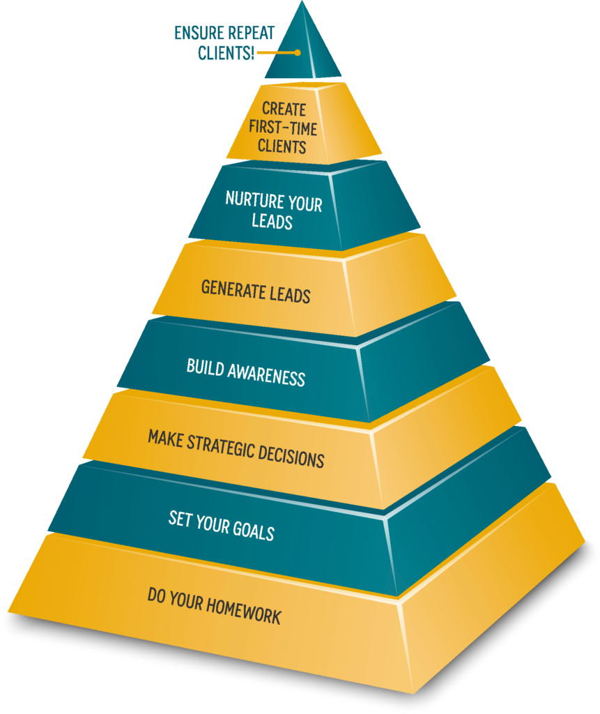 sales and marketing pyramid chart