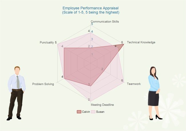 employee performance