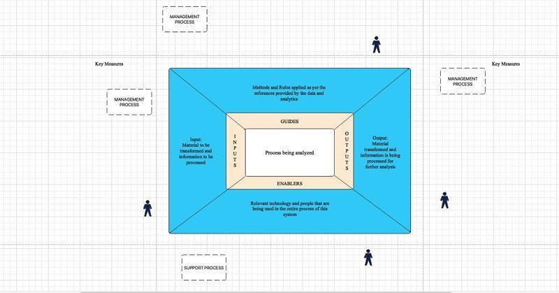 scope diagram step2