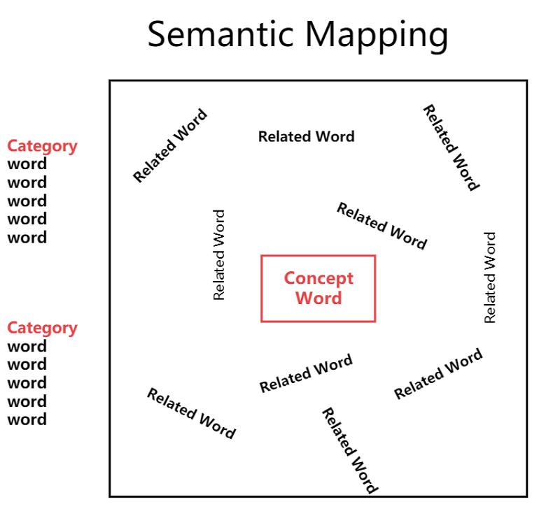 Semantic Word Map