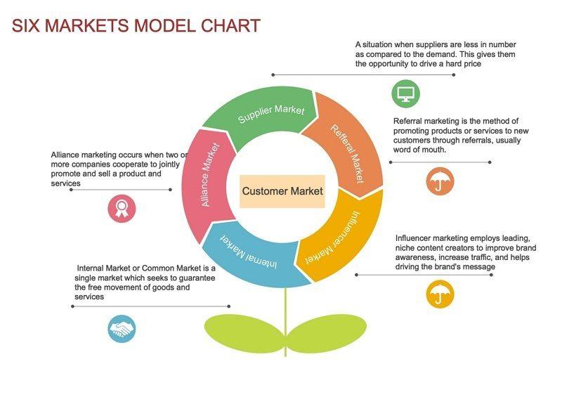 six market diagram