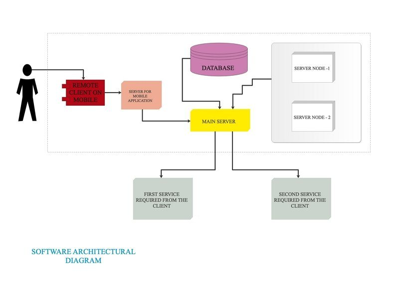 software architecture diagram