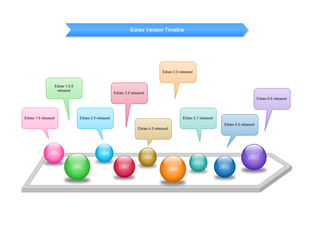 Software Version Timeline
