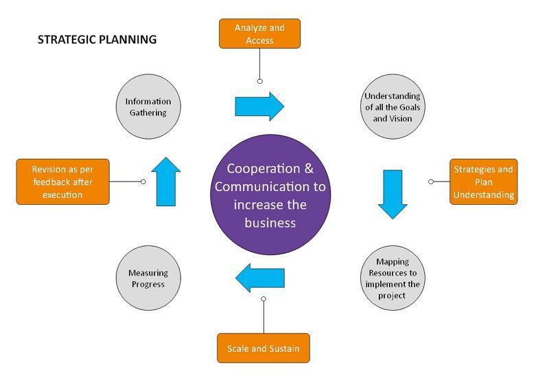 strategic planning example
