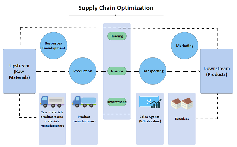 Detailed Supply Chain Optimization