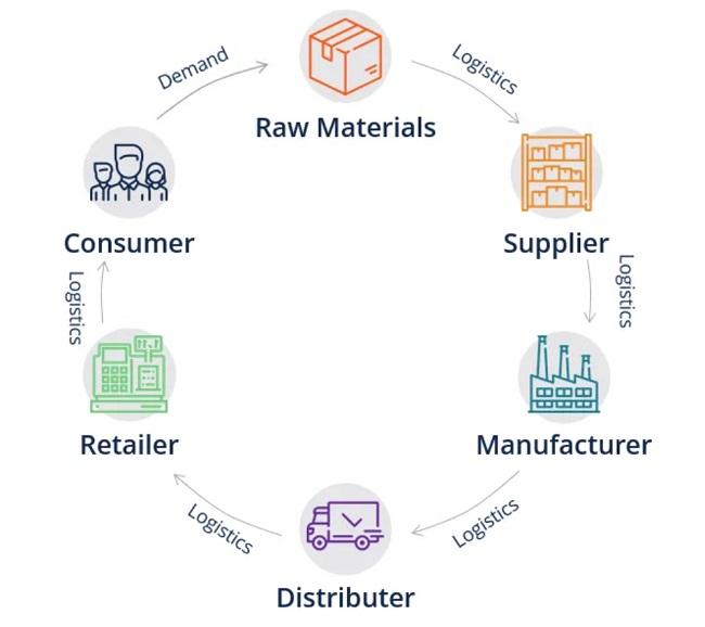 Generic Supply Chain
