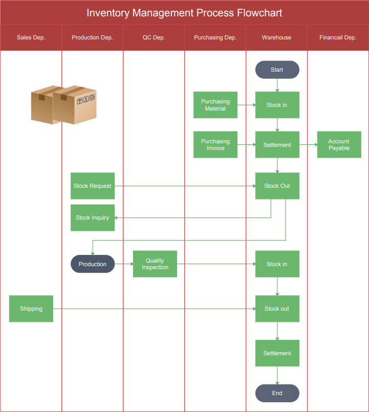Inventory Management Process Flowchart