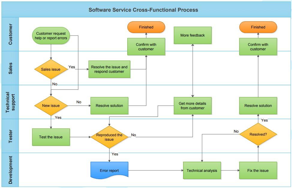 Software Service Flowchart