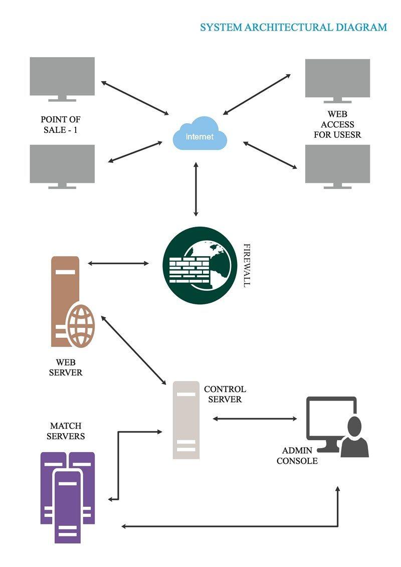 system rchitecture diagram