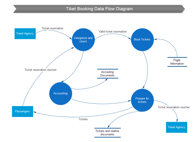 Ticket Booking Data Flow Diagram