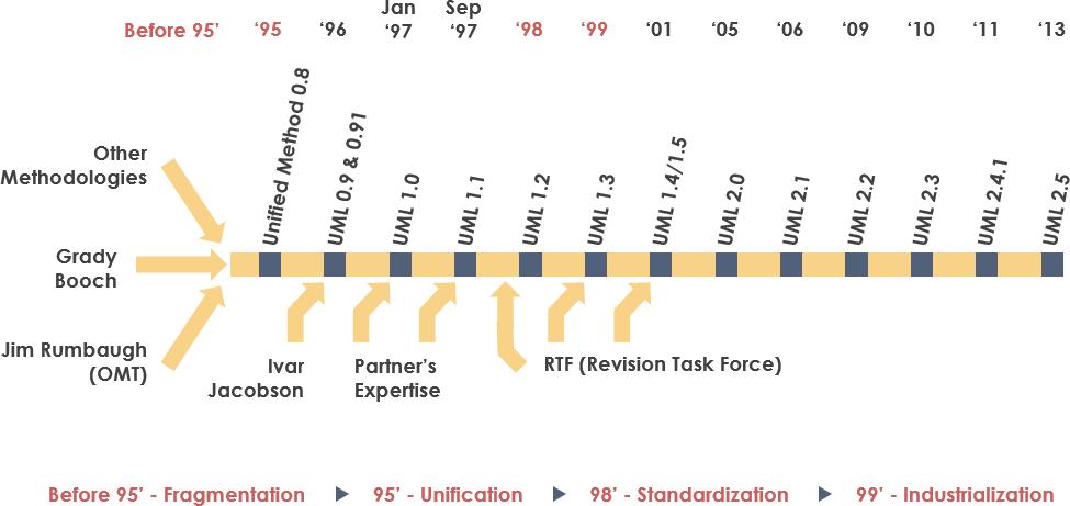 UML History Timeline