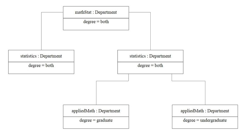 object diagram example