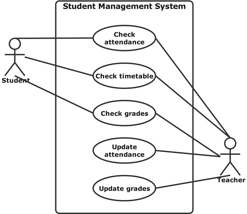 Student Management System Use Case Diagram