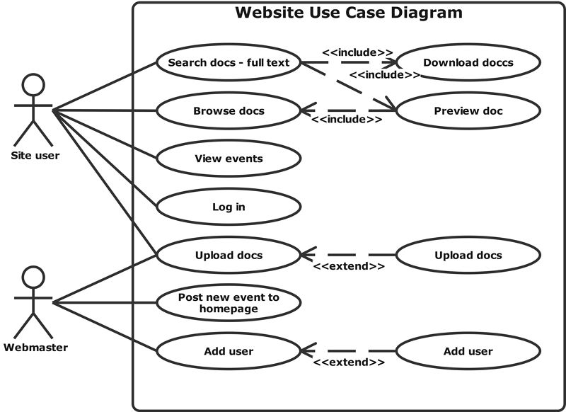 Website Use Case Diagram