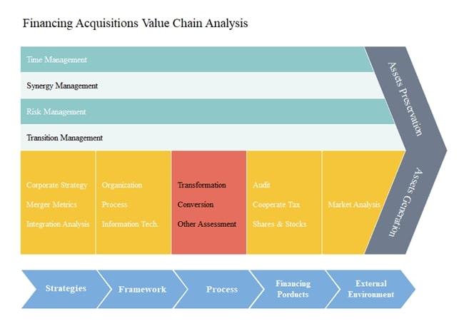 Modelo de la cadena de valor de adquisiciones financieras