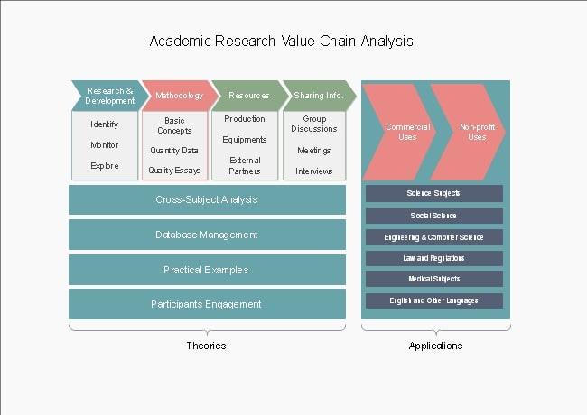 Modelo de la cadena de valor de la investigación académica