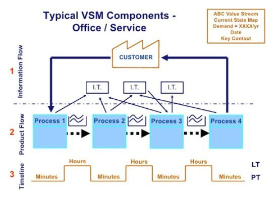 Value Stream Mapping Example for Offices