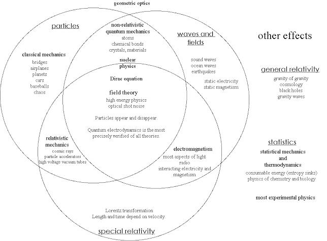 statistical Venn diagram