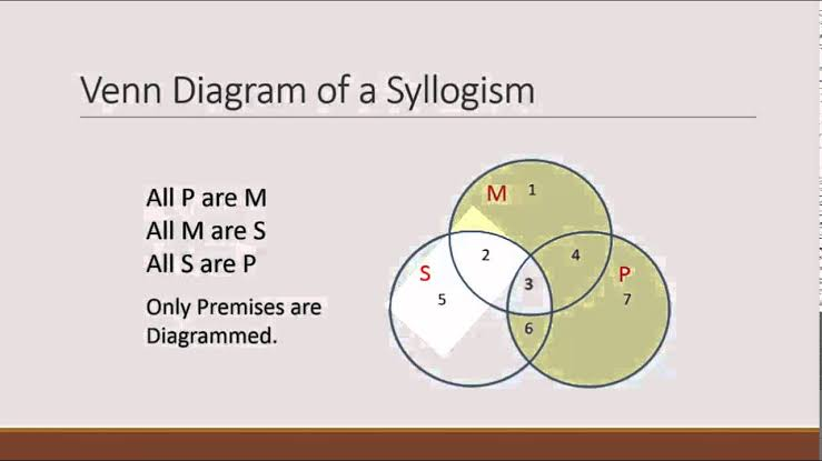syllogism in a Venn diagram