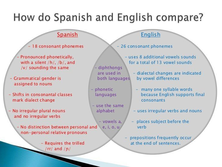 Spanish vs. English Venn diagram