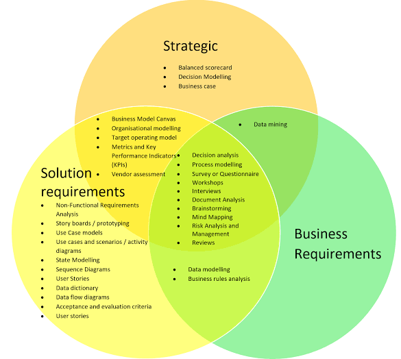 business techniques Venn diagram
