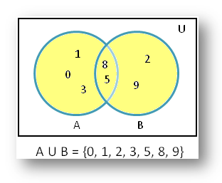 the union of sets in Venn diagram
