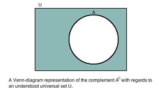 set complement in Venn diagram